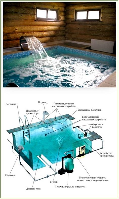 Бассейн в бане построить своими руками