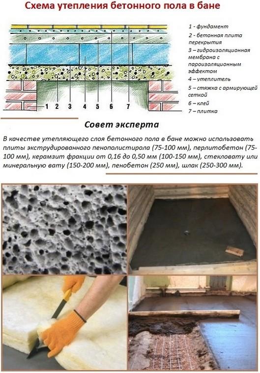 Как сделать бетонный пол в бане самому